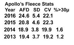 appledene-apollo-stud-sheet-fleece-stats