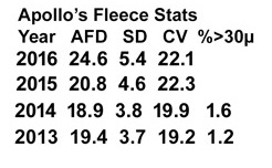 appledene-apollo-stud-sheet-fleece-stats